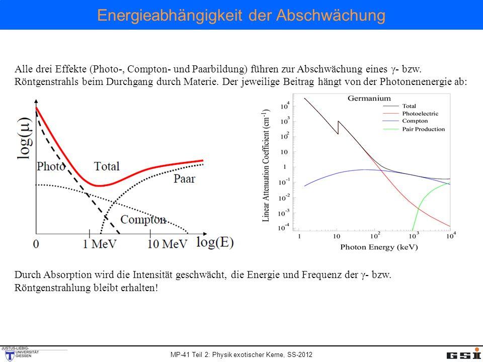 Energieabhängigkeit der Abschwächung