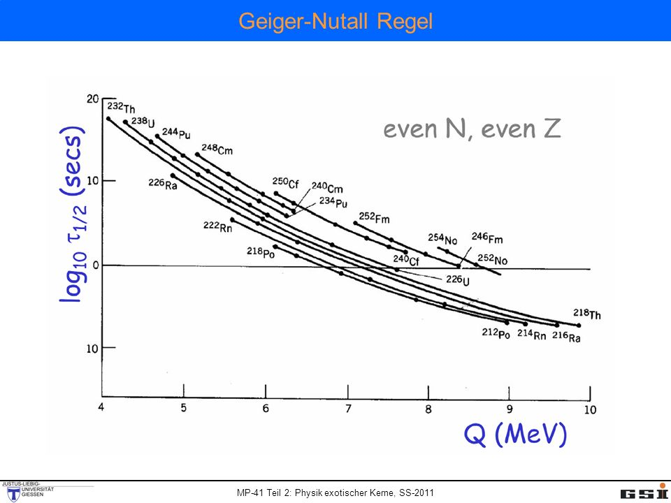 Geiger-Nutall Regel