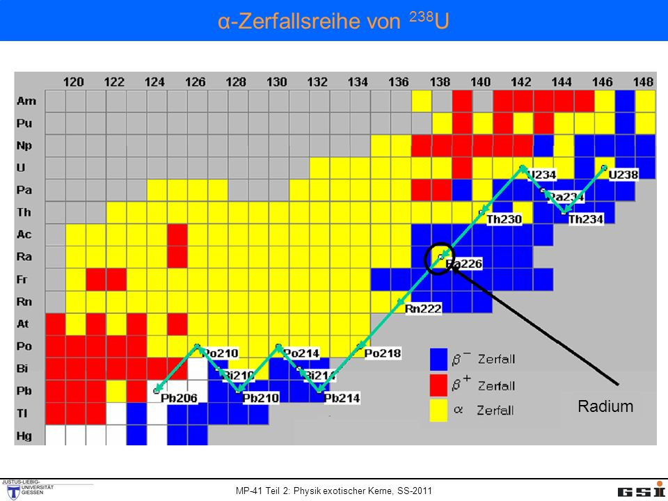 α-Zerfallsreihe von 238U Radium