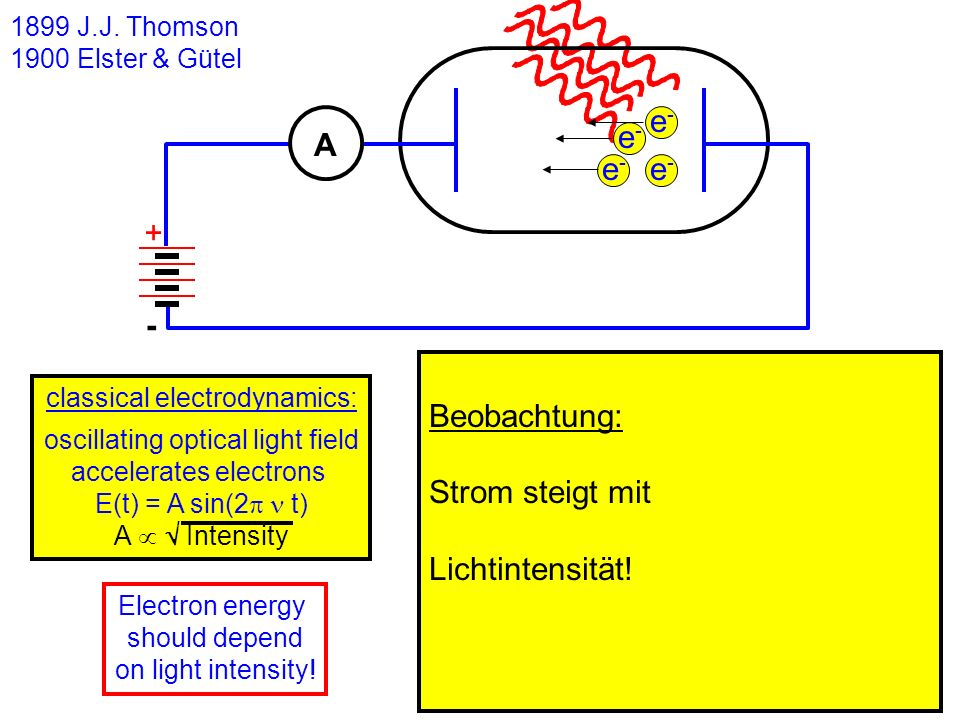 e- A + - Beobachtung: Strom steigt mit Lichtintensität! e-