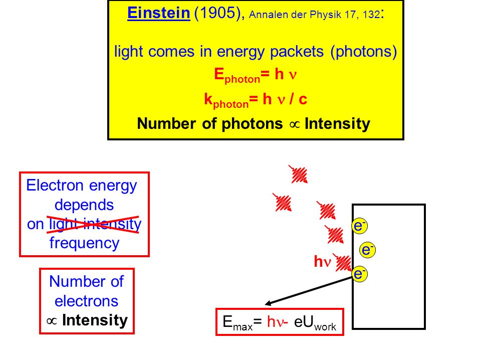 Number of photons  Intensity