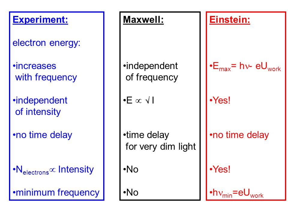 Experiment:electron energy: increases. with frequency. independent. of intensity. no time delay. Nelectrons Intensity.