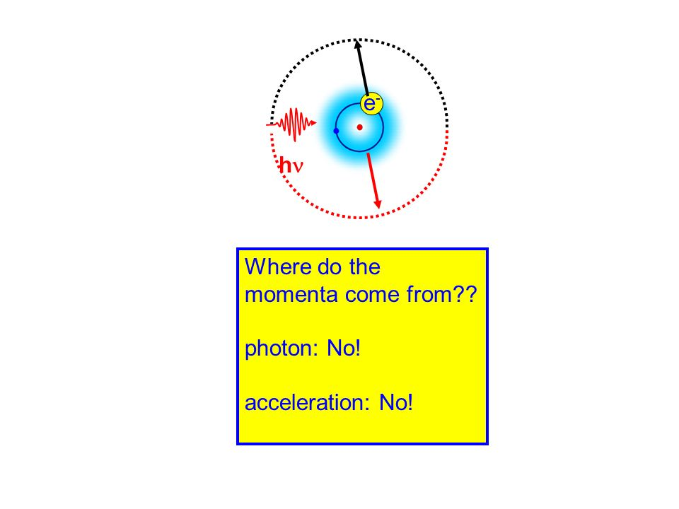 h e- Where do the momenta come from photon: No! acceleration: No!