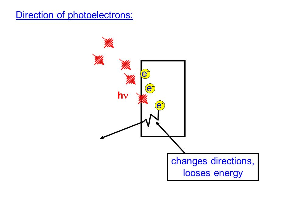 Direction of photoelectrons: