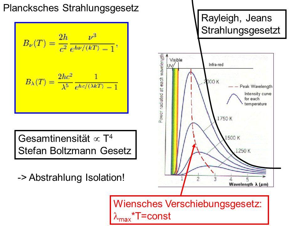 Plancksches Strahlungsgesetz