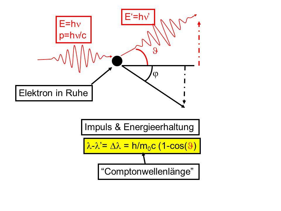 E'=h'  E=h p=h/c. Elektron in Ruhe.  Impuls & Energieerhaltung. -'=  = h/m0c (1-cos()