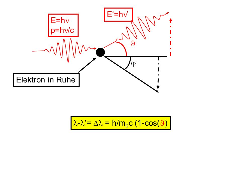 E'=h'  E=h p=h/c Elektron in Ruhe  -'=  = h/m0c (1-cos()