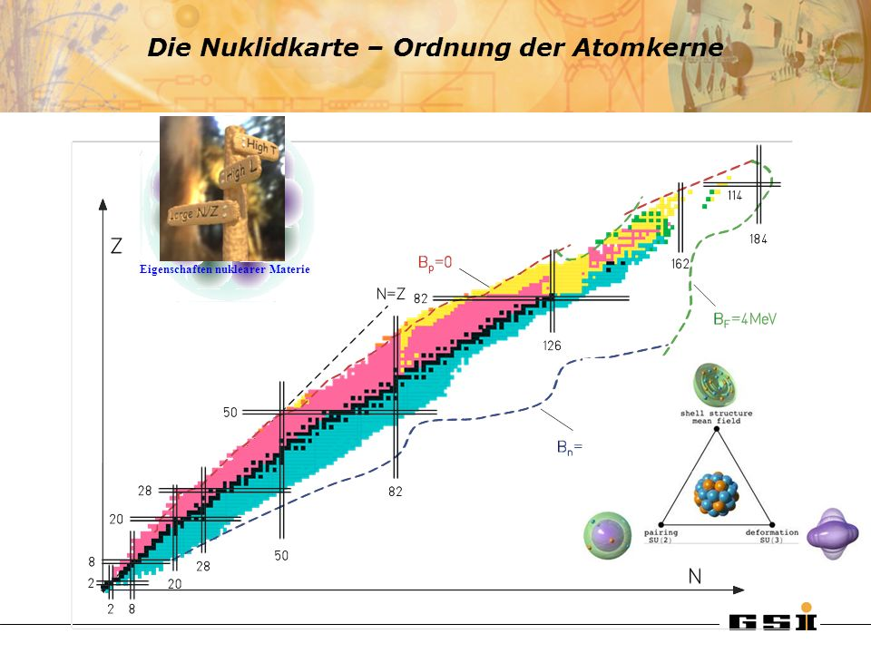 Die Nuklidkarte – Ordnung der Atomkerne