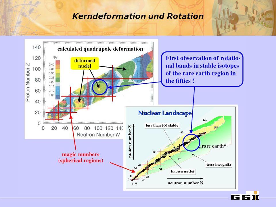 Kerndeformation und Rotation