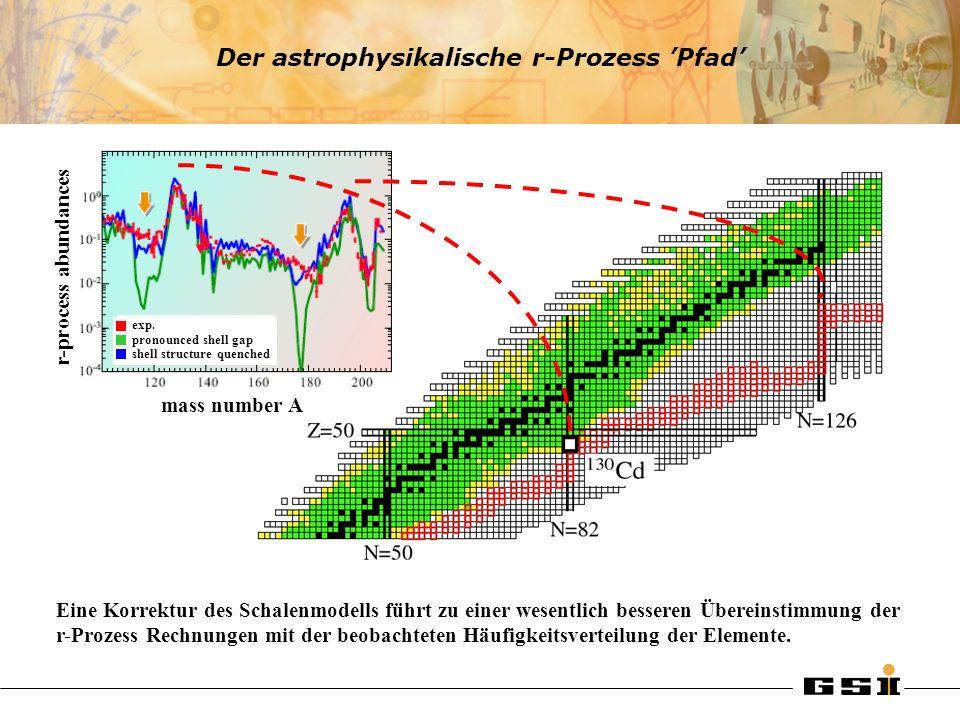 Der astrophysikalische r-Prozess 'Pfad'