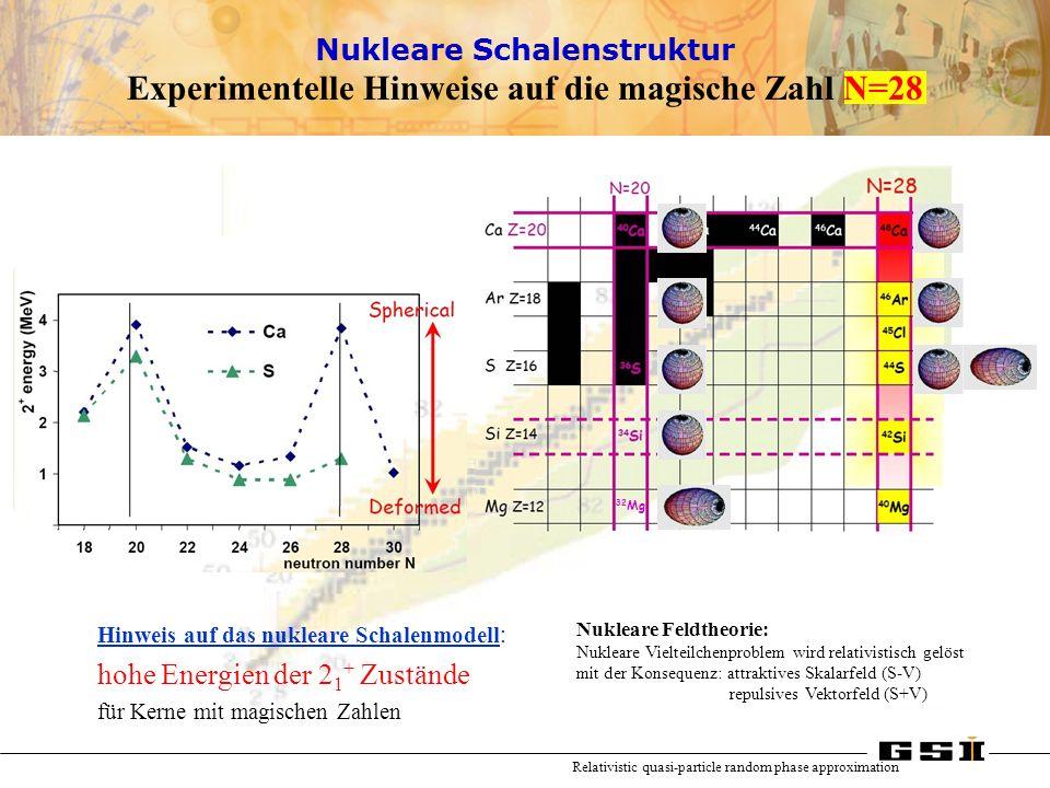 Experimentelle Hinweise auf die magische Zahl N=28