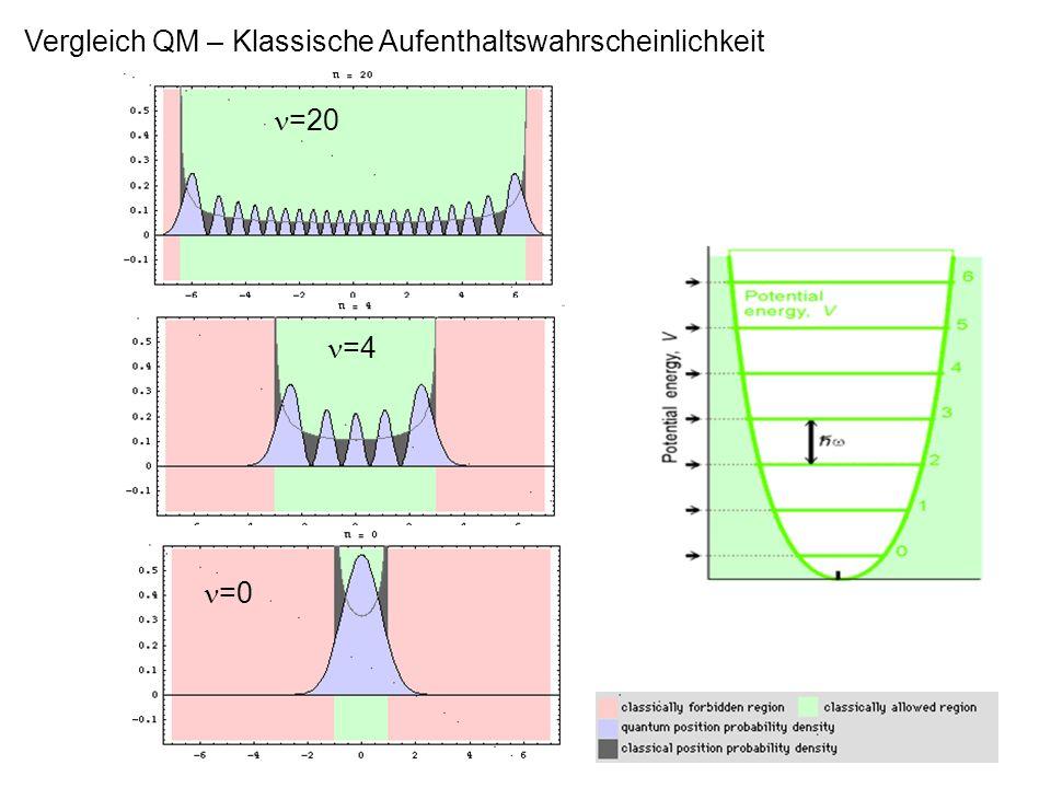 Vergleich QM – Klassische Aufenthaltswahrscheinlichkeit