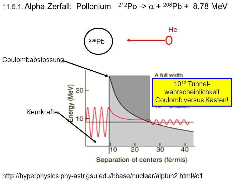 11.5.1. Alpha Zerfall: Pollonium 212Po -> a + 208Pb + 8.78 MeV