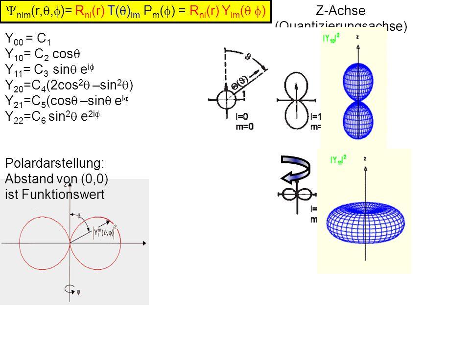 Ynlm(r,q,f)= Rnl(r) T(q)lm Pm(f) = Rnl(r) Ylm(q f) Z-Achse