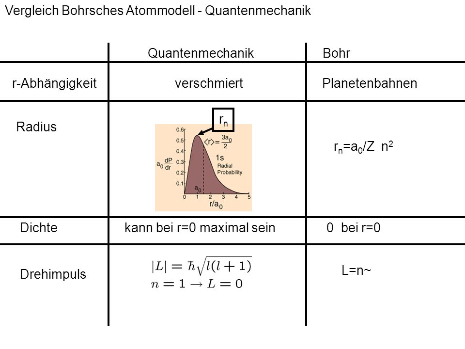 Vergleich Bohrsches Atommodell - Quantenmechanik