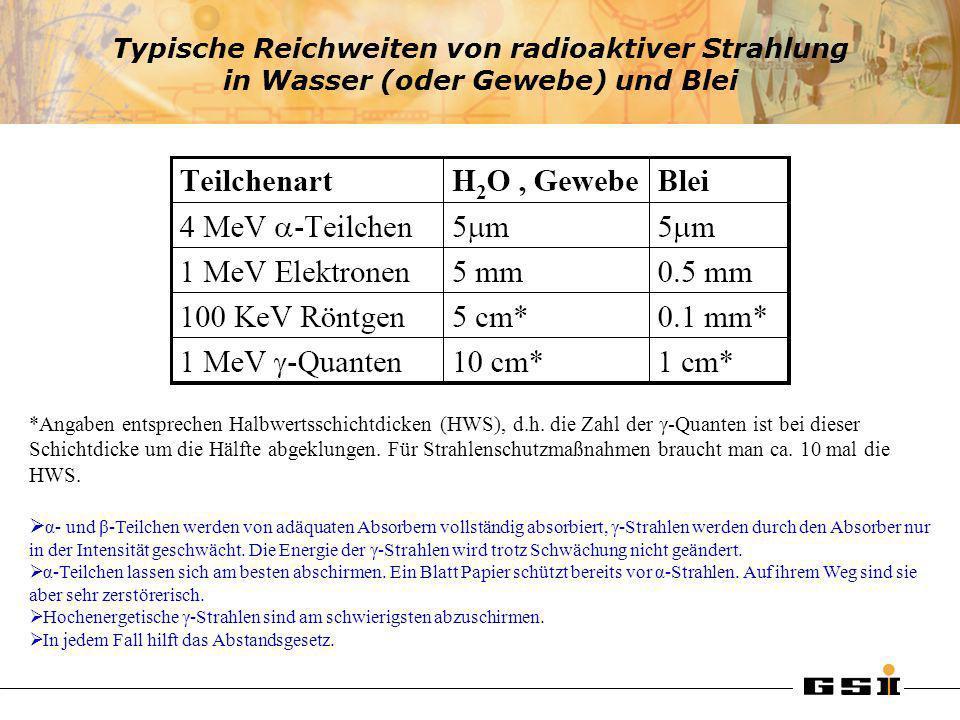 Typische Reichweiten von radioaktiver Strahlung