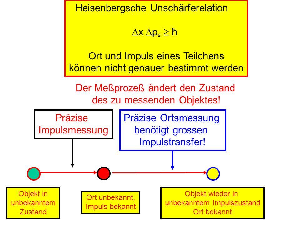 Heisenbergsche Unschärferelation x px  ħ