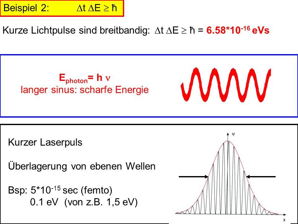 Kurze Lichtpulse sind breitbandig: t E  ħ = 6.58*10-16 eVs