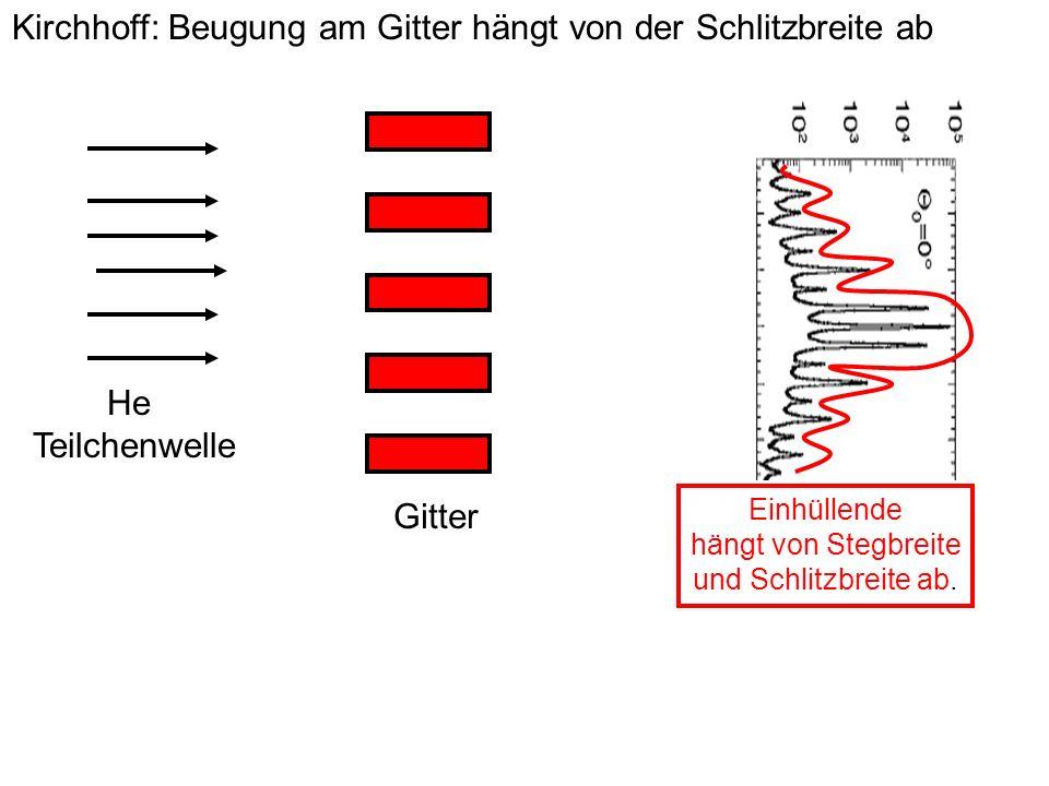Kirchhoff: Beugung am Gitter hängt von der Schlitzbreite ab