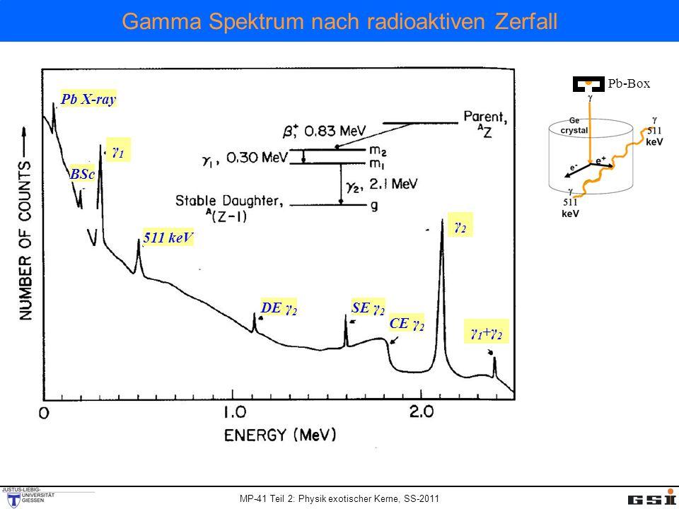 Gamma Spektrum nach radioaktiven Zerfall