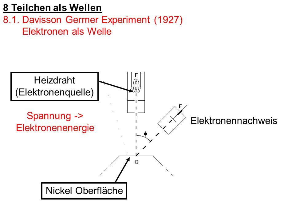 8 Teilchen als Wellen8.1. Davisson Germer Experiment (1927) Elektronen als Welle. Heizdraht. (Elektronenquelle)
