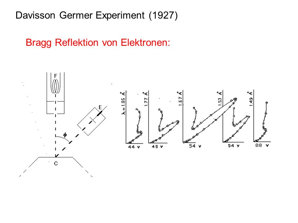 Davisson Germer Experiment (1927)