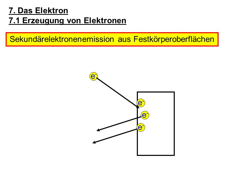 Sekundärelektronenemission aus Festkörperoberflächen