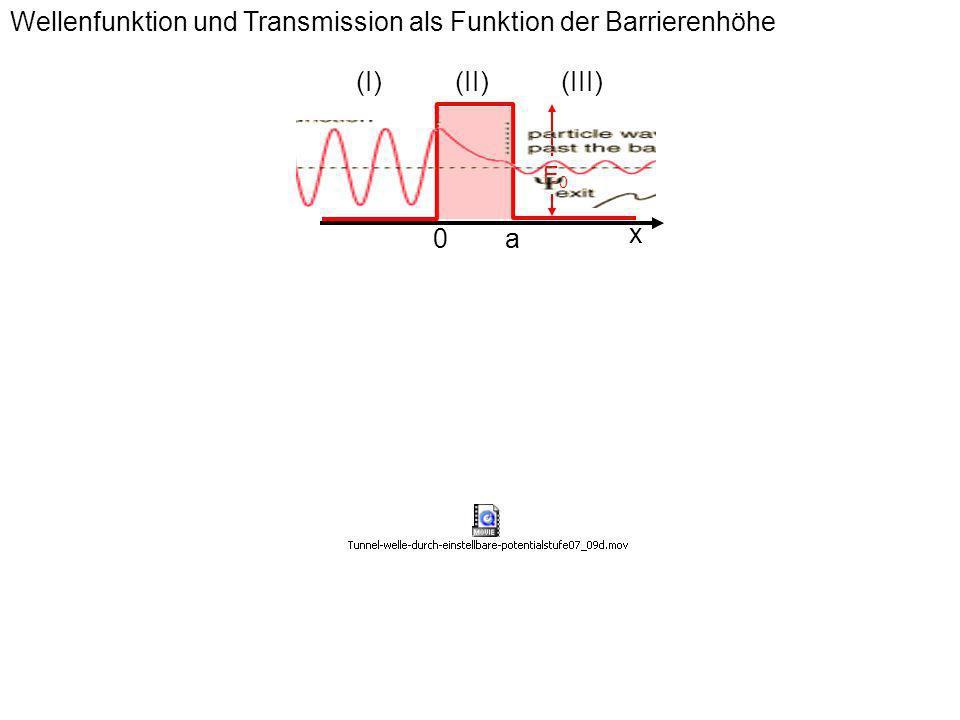 Wellenfunktion und Transmission als Funktion der Barrierenhöhe