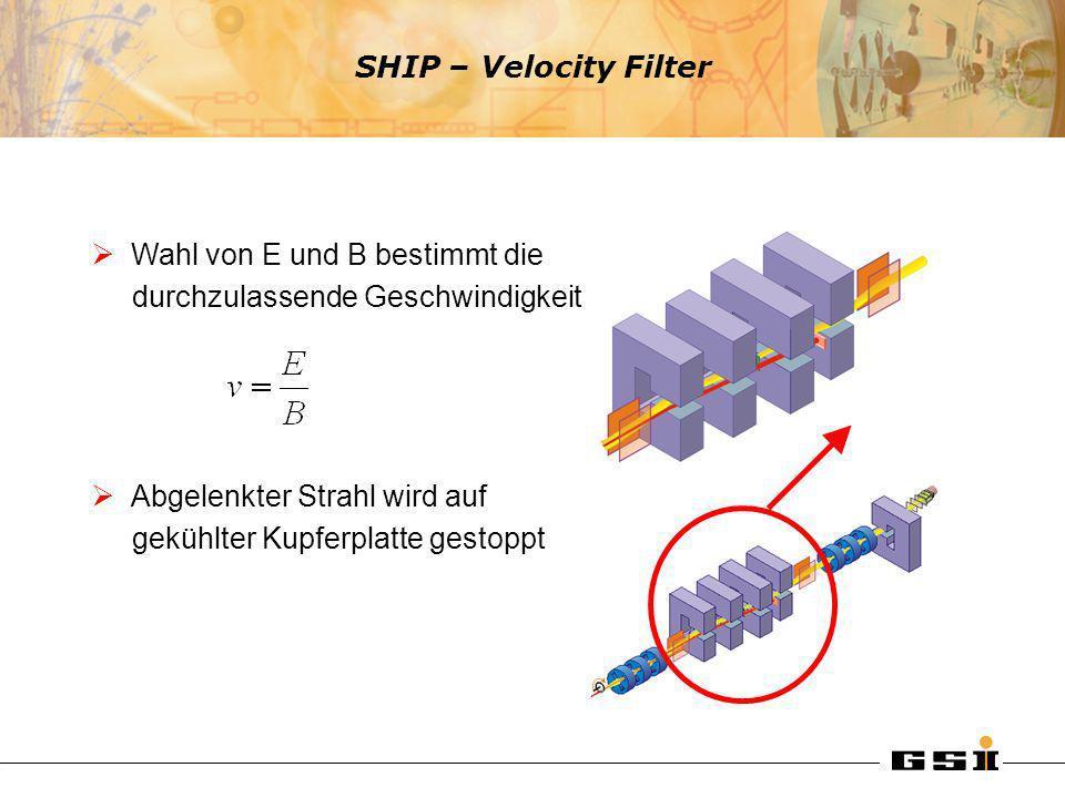 SHIP – Velocity Filter Wahl von E und B bestimmt die. durchzulassende Geschwindigkeit. Abgelenkter Strahl wird auf.