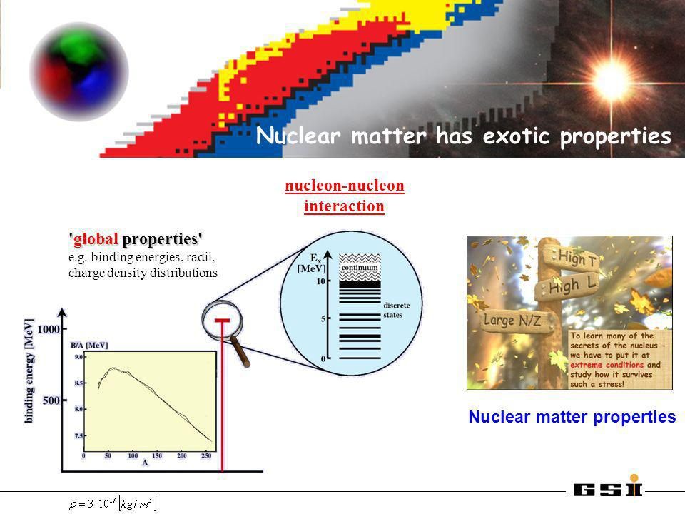 Nuclear matter has exotic properties