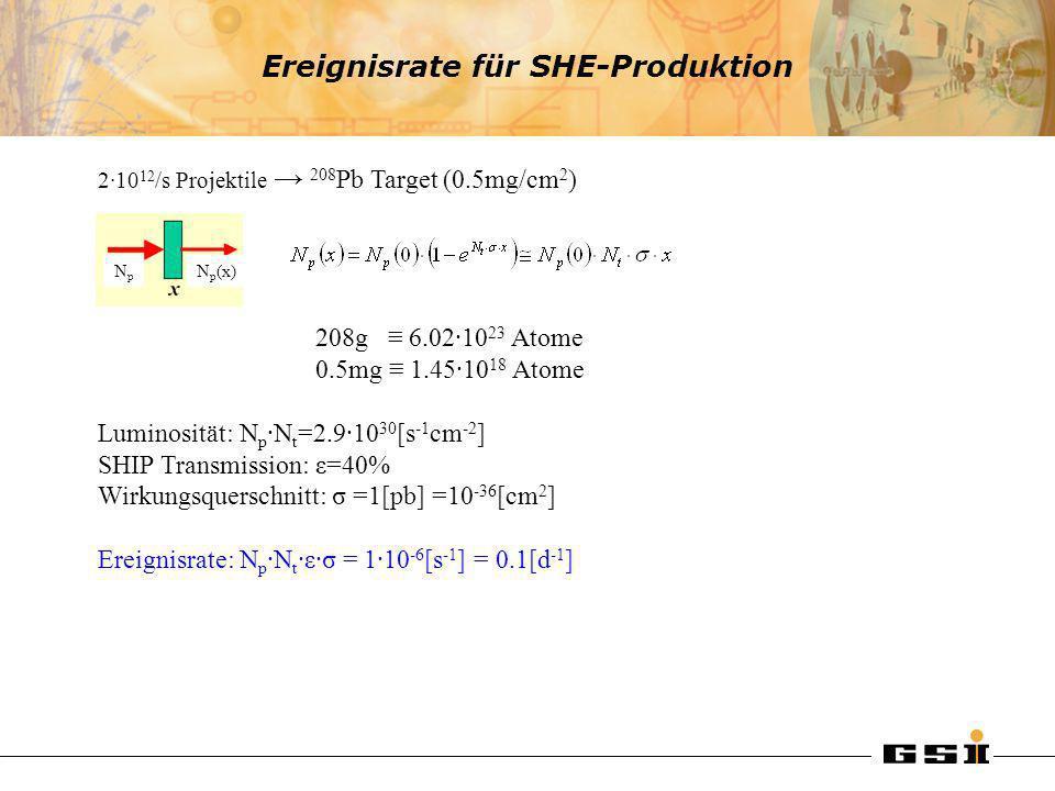 Ereignisrate für SHE-Produktion