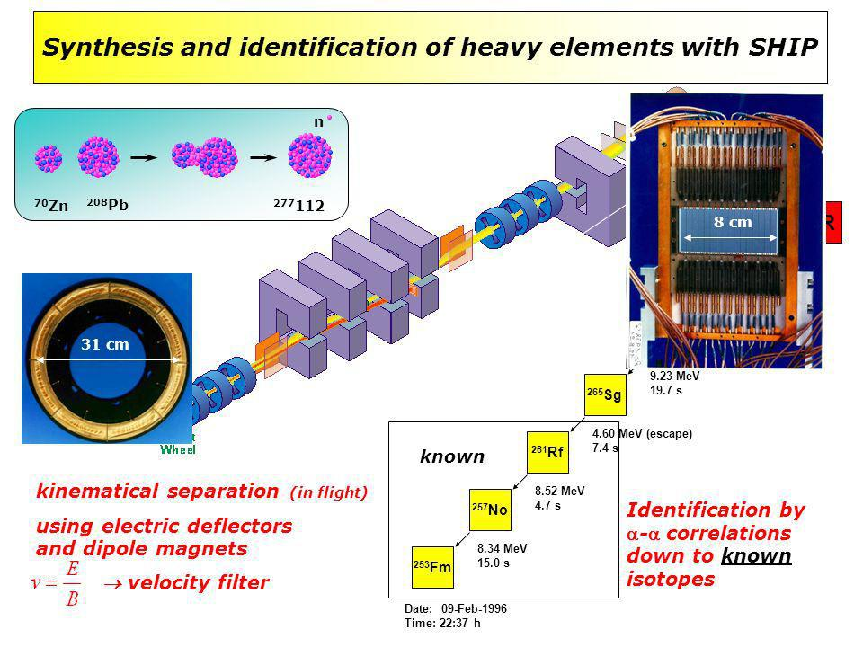 Synthesis and identification of heavy elements with SHIP