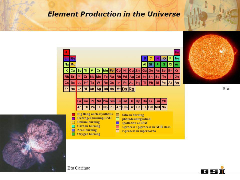Element Production in the Universe