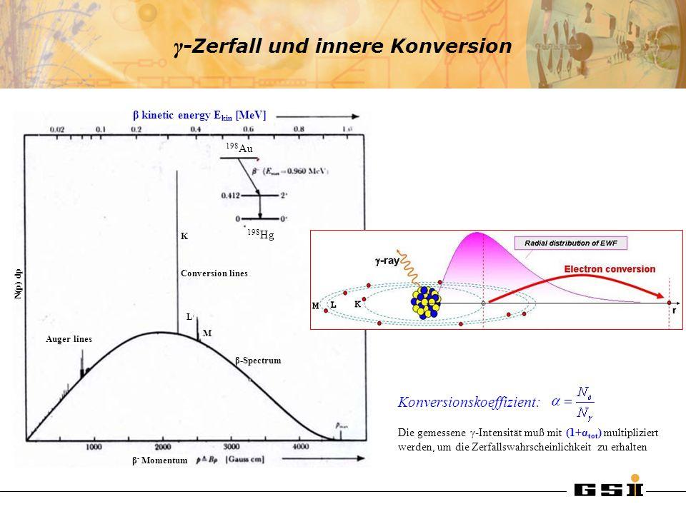 γ-Zerfall und innere Konversion