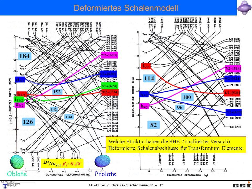 Deformiertes Schalenmodell