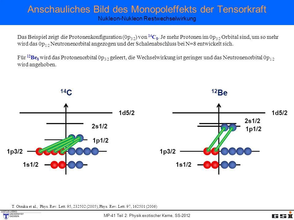 Anschauliches Bild des Monopoleffekts der Tensorkraft Nukleon-Nukleon Restwechselwirkung