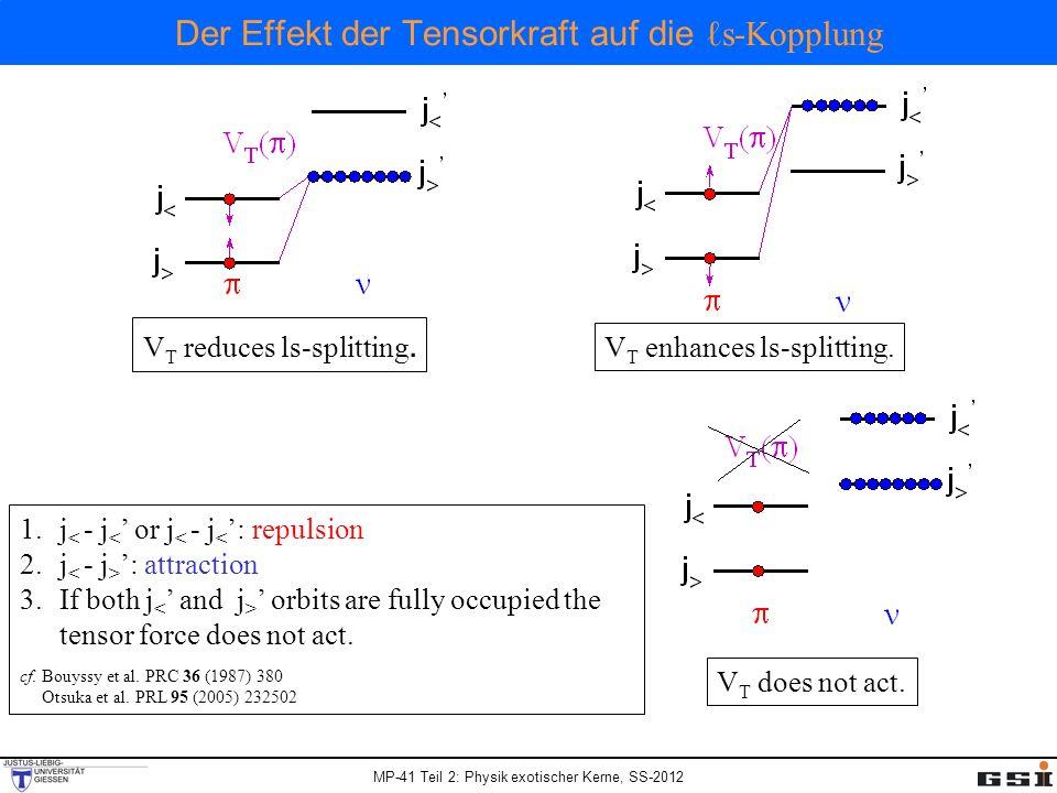 Der Effekt der Tensorkraft auf die ℓs-Kopplung