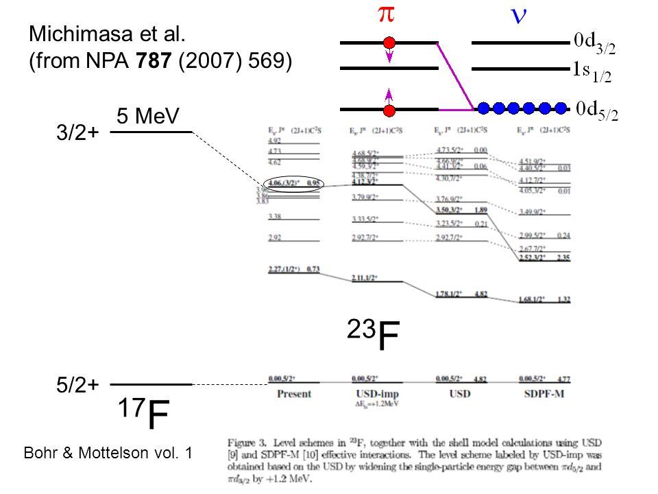 23F 17F Michimasa et al. (from NPA 787 (2007) 569) 5 MeV 3/2+ 5/2+