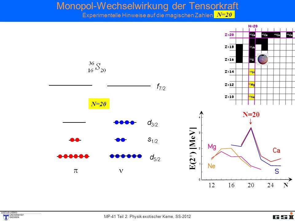 Monopol-Wechselwirkung der Tensorkraft Experimentelle Hinweise auf die magischen Zahlen