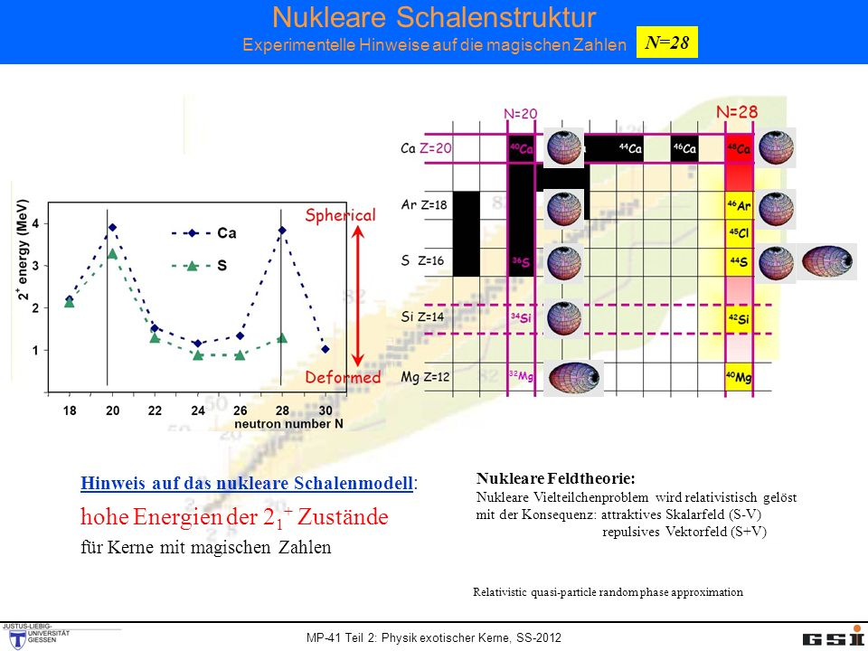 Nukleare Schalenstruktur Experimentelle Hinweise auf die magischen Zahlen