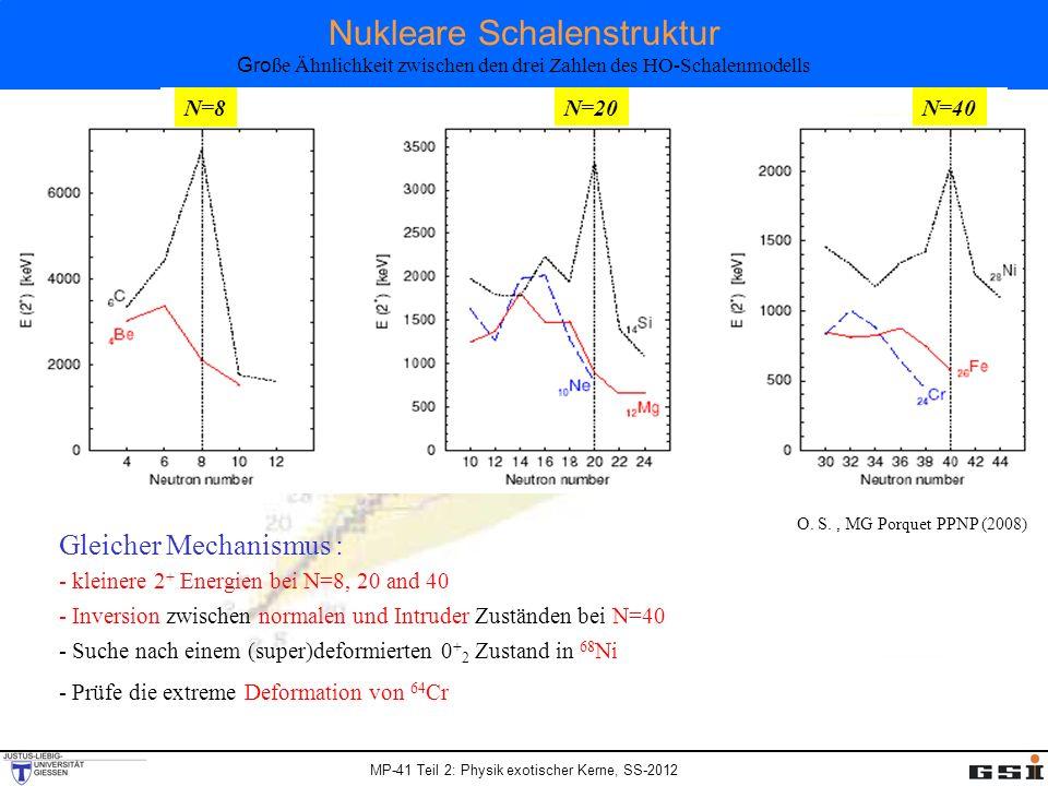 Nukleare Schalenstruktur Große Ähnlichkeit zwischen den drei Zahlen des HO-Schalenmodells