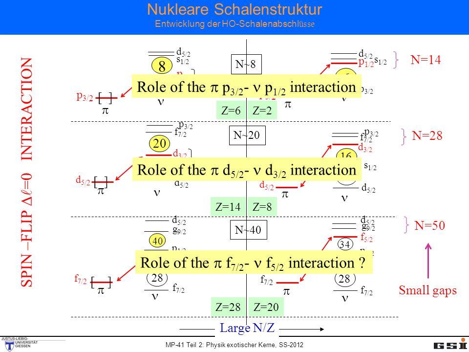 Nukleare Schalenstruktur Entwicklung der HO-Schalenabschlüsse