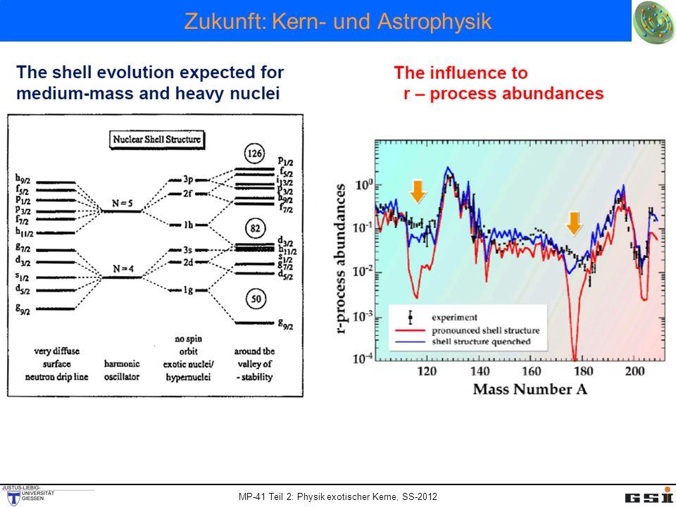 Zukunft: Kern- und Astrophysik