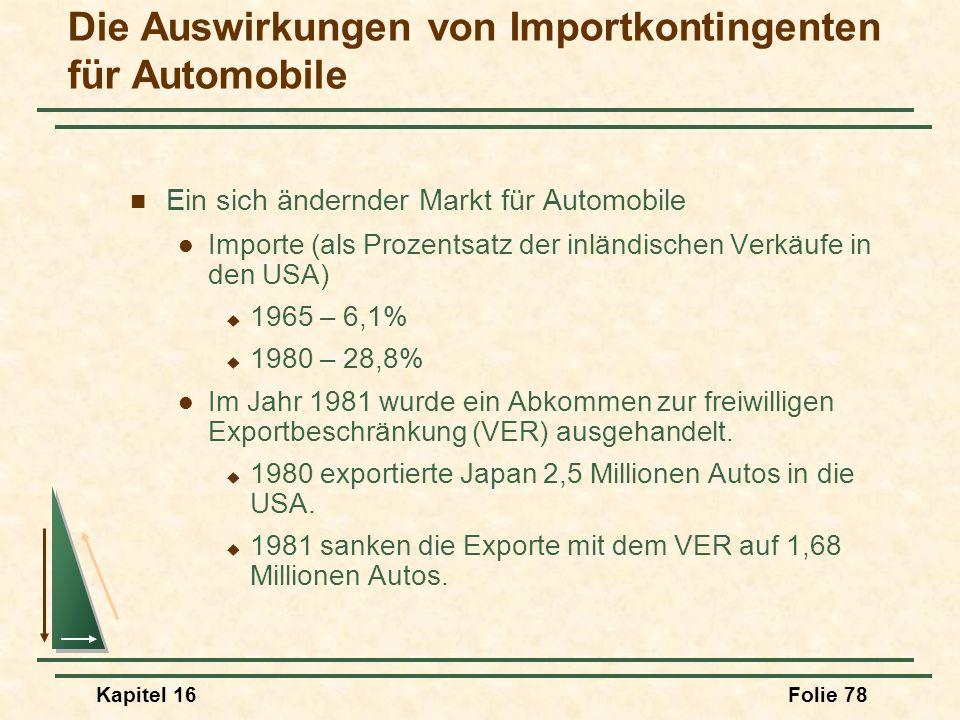 Die Auswirkungen von Importkontingenten für Automobile