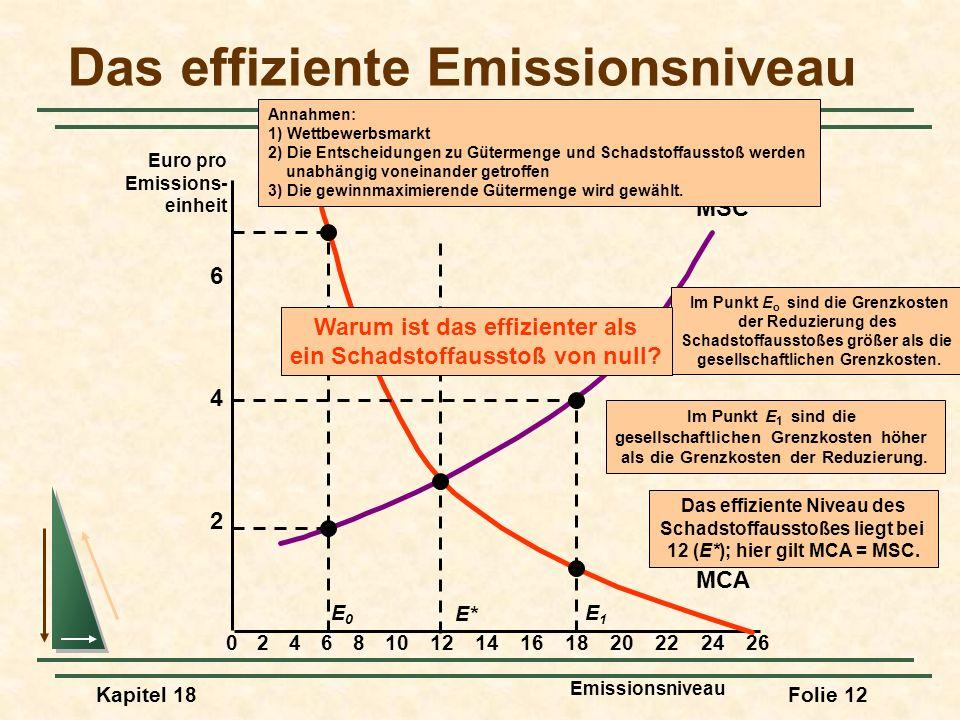 Das effiziente Emissionsniveau