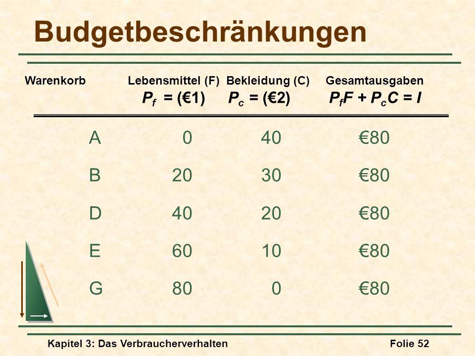 Budgetbeschränkungen