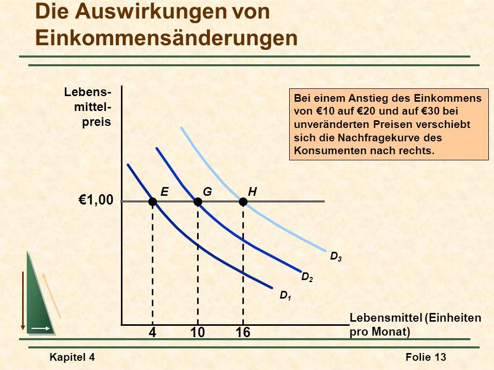 Die Auswirkungen von Einkommensänderungen