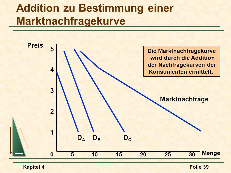 Addition zu Bestimmung einer Marktnachfragekurve