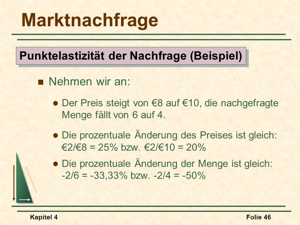 Punktelastizität der Nachfrage (Beispiel)