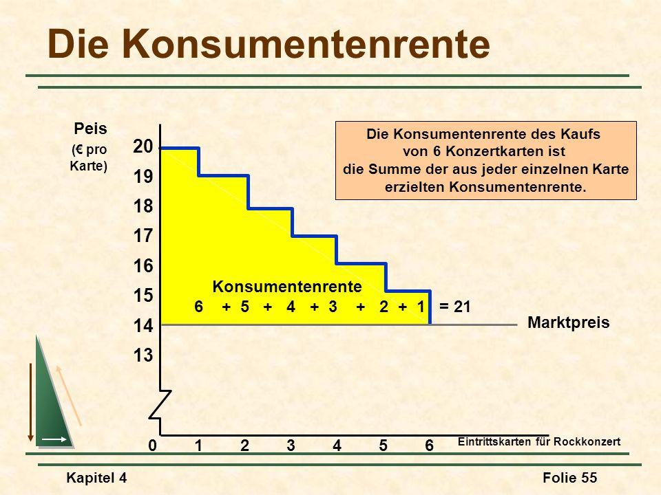 Die Konsumentenrente 20 19 18 17 16 15 14 13 Peis (€ pro